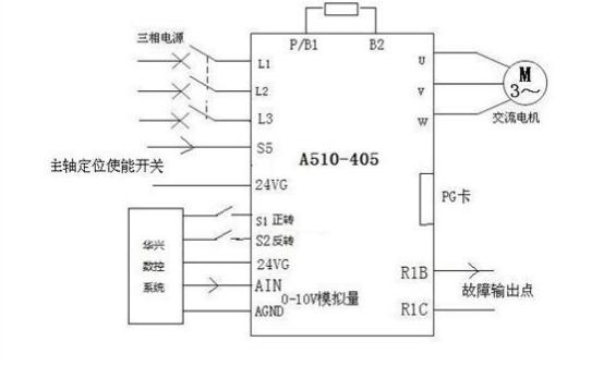 1.概述 通常车床主轴只是进行速度控制,但在一些特殊的情况下也需要对主轴进行位置控制:当工件加工完成后,车床主轴要回到初始位置,取下工件,重新安装一个待加工工件。  2.对变频器性能要求 (1)要求主轴实现定位功能(编码器安装在主轴上,而非电机上):定位准确,误差在+/-1个脉冲之内,不出现偷跑现象,无累计误差;定位迅速且平稳;定位位置可任意设定; (2)起停时要快且平稳,电机无尖叫声,无明显抖动; (3)转矩响应要快,稳速精度要高,稳速转速波动在+/-1rpm以内,电机最大转速要求达到3000r/mi